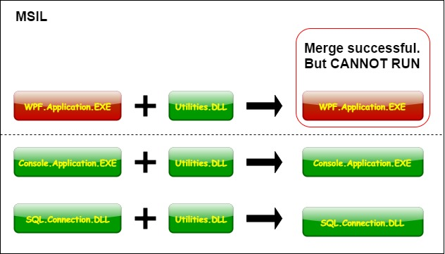 Merge dll to wpf application