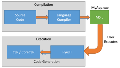 .NET execution cycle